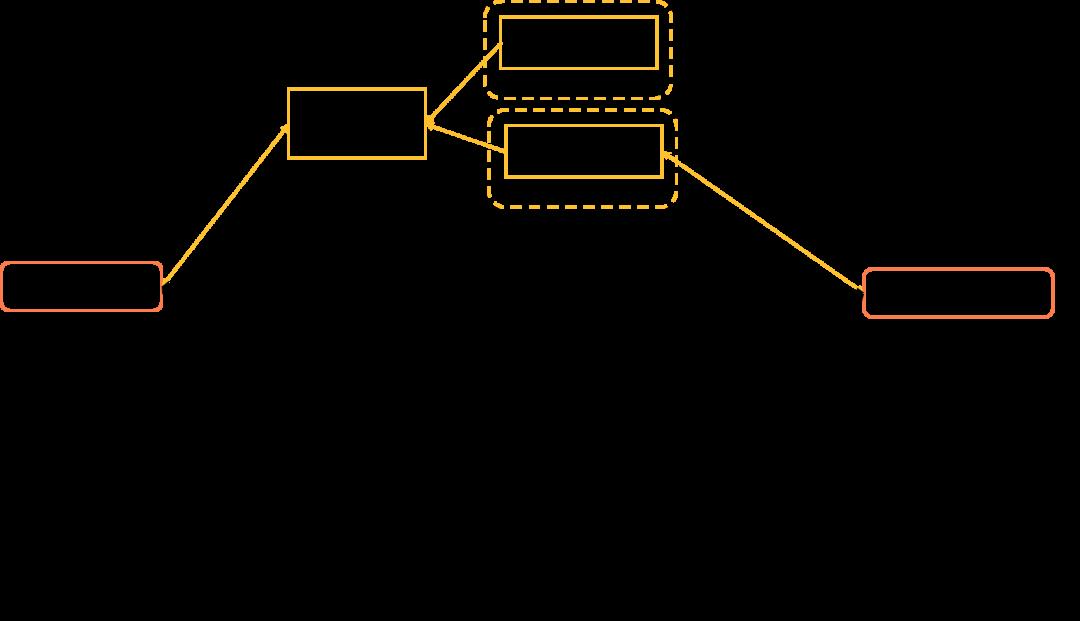 图 3 POI 品牌信息优化样本示意图
