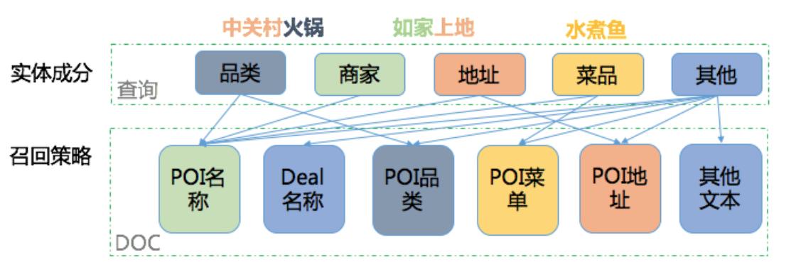 图 1 实体识别与召回策略