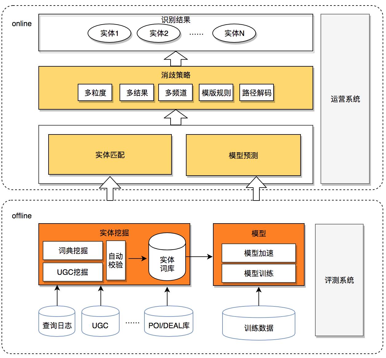 图 2 实体识别整体架构