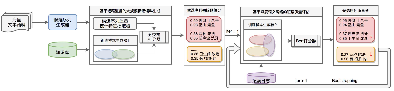 图 3 一种适用于垂直领域的新词自动挖掘方法