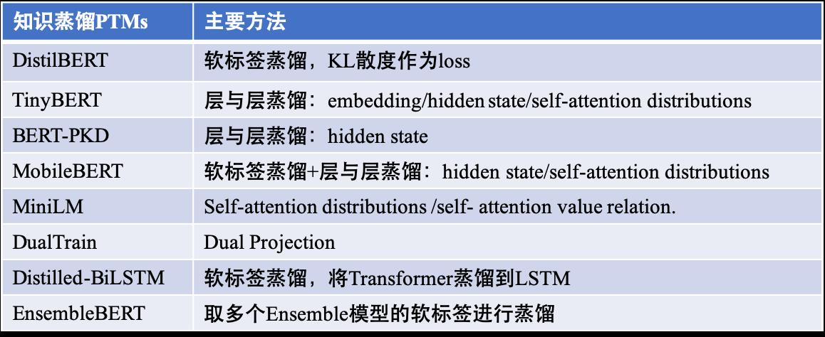 不同的知识蒸馏 PTMs.png