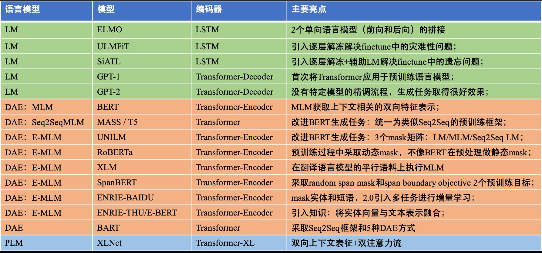 基于上下文 ContextBased 的 3 种语言模型 PTMs 总结.png